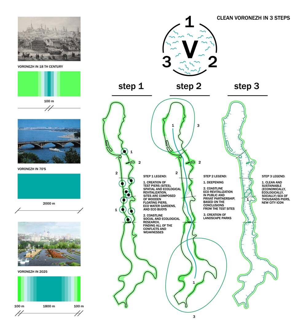 Strategia rewitalizacji zbiornika wodnego w Woroneżu