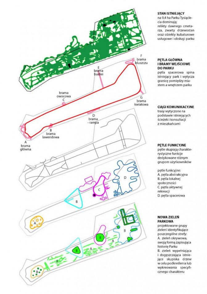 Park Tysiąclecia w Zielonej Górze – schemat. Projekt rewitalizacji: pracownia architektoniczna BudCud