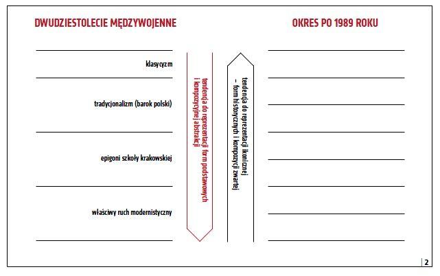 Próba uporządkowania kierunków wymienionych przez Lecha Niemojewskiego w roku 1934 według nowej proponowanej metody