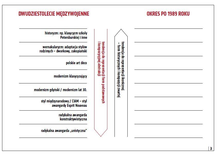 Zestawienie kierunków architektonicznych przełomu XIX i XX wieku oraz dwudziestolecia międzywojennego
