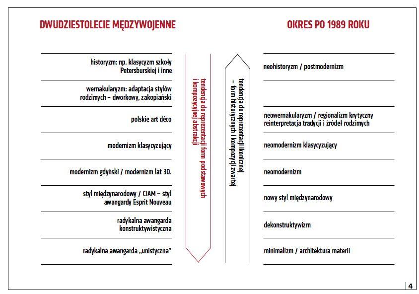 Zestawienie kierunków architektonicznych przełomu XIX i XX wieku oraz dwudziestolecia międzywojennego z kierunkami występującymi w Polsce po roku 1989