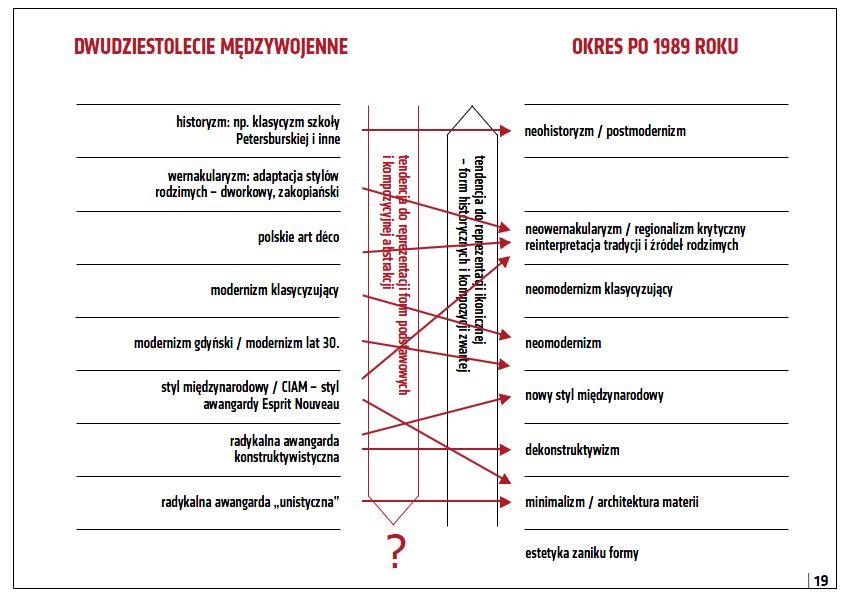 Zależności między kierunkami architektonicznymi przedwojnia i III RP