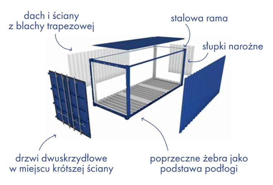 Koło naukowe Habitat