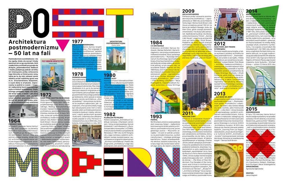 Architektura postmodernizmu 50 lat na fali