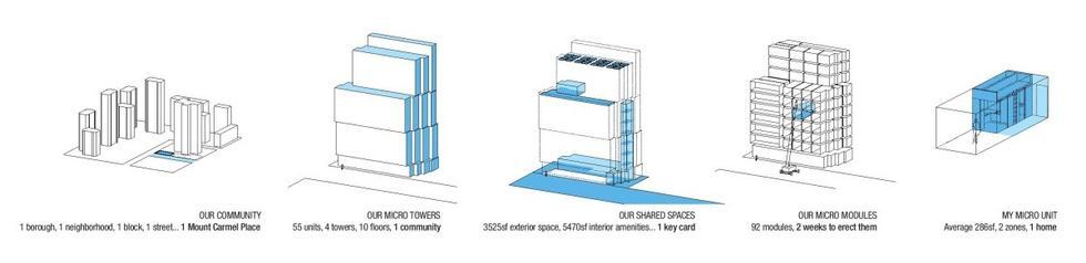 Modułowy mikroapartamentowiec na Manhattanie
