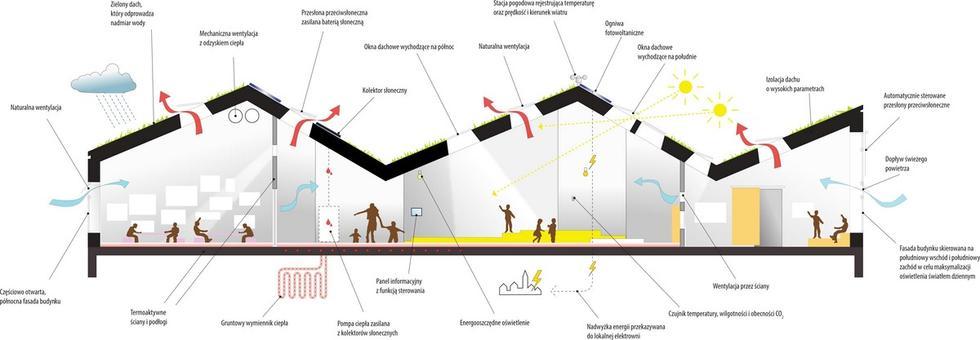 """Energooszczędne przedszkole """"Słoneczny dom"""" w Danii"""