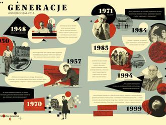 Generacje. Architekci 1947-2017