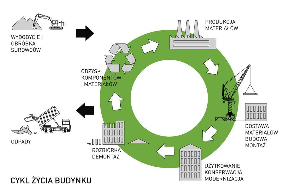 Nowe wyzwanie dla polskiej architektury