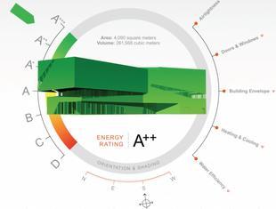 Energos – moduł kalkulacji energetycznych w Vectorworks (BIM 6D): jak optymalnie wykorzystać go w procesie projektowania