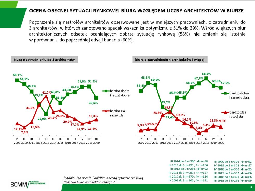 Barometr nastrojów architektów 2020 – jak polscy projektanci oceniają sytuację na rynku usług architektonicznych