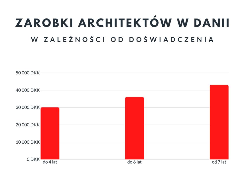 Wynagrodzenia architektów w Polsce i Danii: rozmowa z architektem Piotrem Zbierajewskim