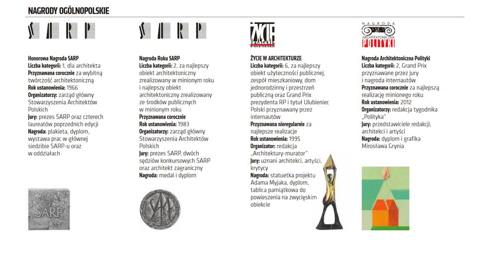 Nagrody architektoniczne w Polsce i na świecie