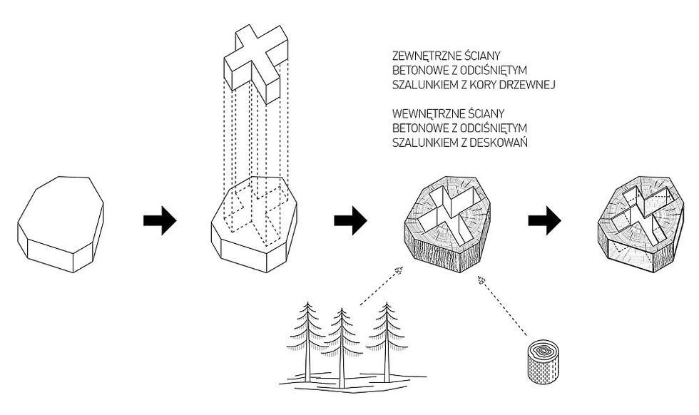 Schemat projektu - leśny dom